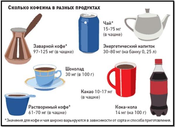 кофе суточная норма